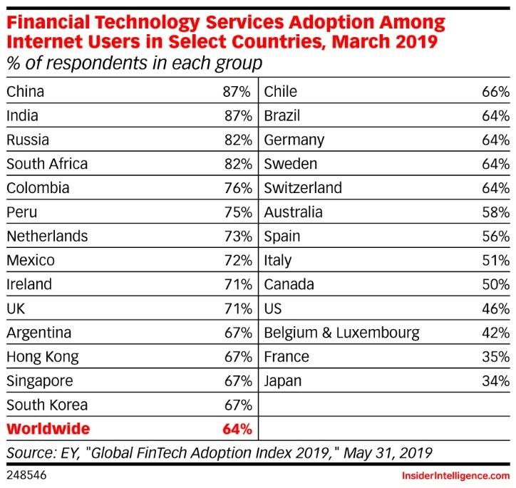 Fintech app adoption